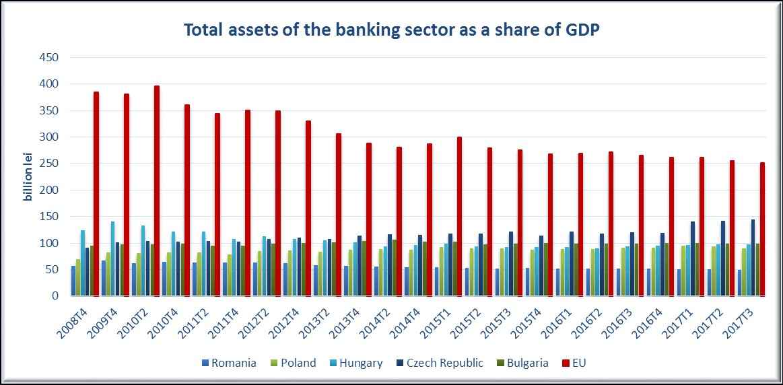 Romanian Banking System - Romanian Associations of Banks (RAB)